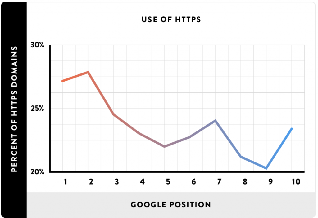 HTTPS-correlation-with-Google-Ranking