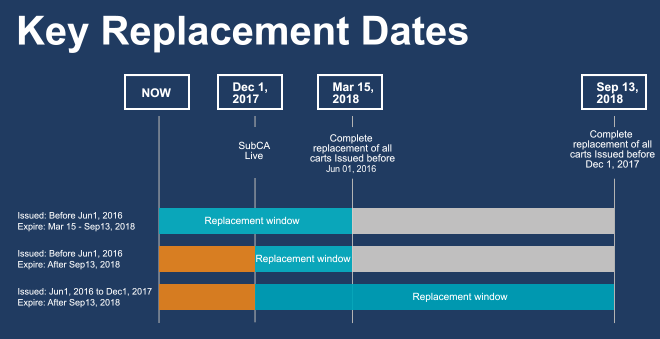 replacement-dates