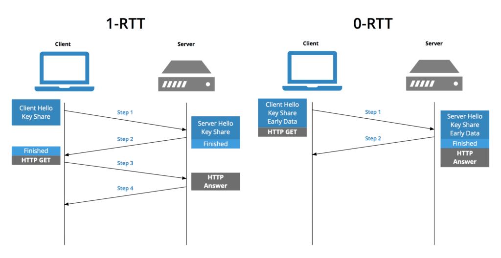 0-rtt-vs-1-rtt-1024x528